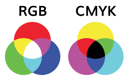 Figure 1. Additive and subtractive color systems