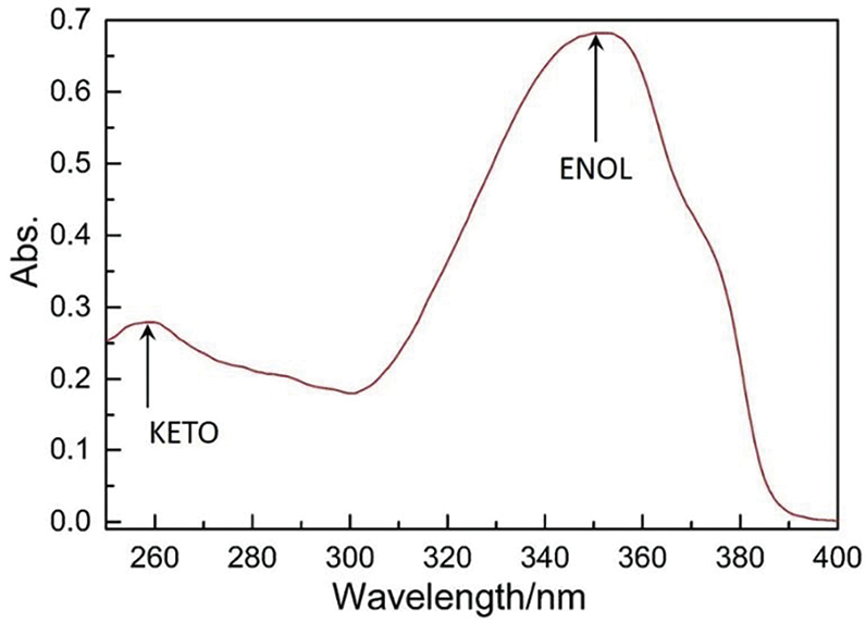 Figure 2. UV-vis spectrum of avobenzone
