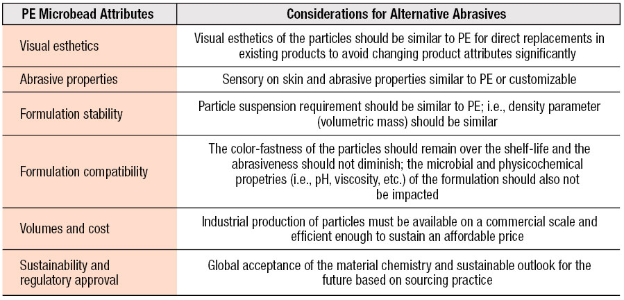 Table 1. Considerations for PE Microbead Replacements
