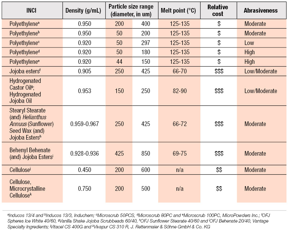 Table 2. Comparison of PE Beads vs. Replacement Options
