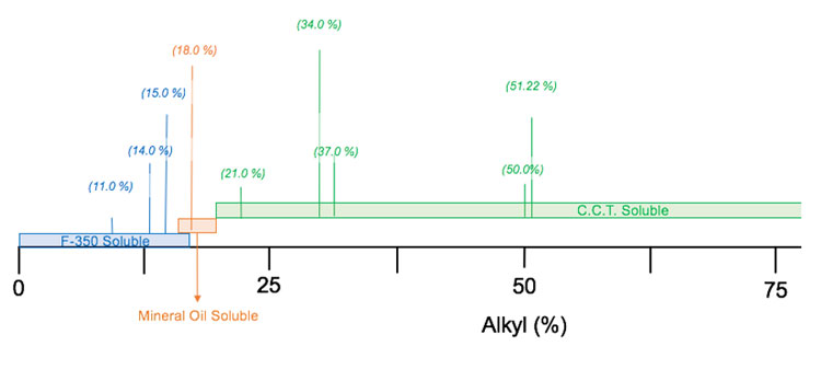 Figure 2. Cetyl dimethicone solubility in selected solvents