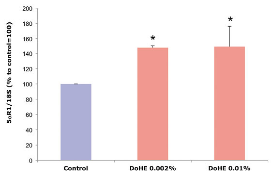 Figure 1. Gene expression analysis in fibroblasts treated with DoHE