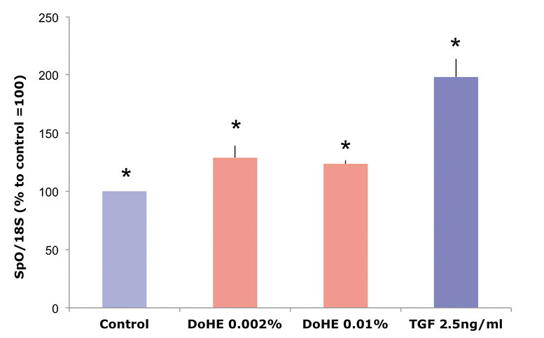 Figure 4. Gene expression in fibroblasts treated with DoHE or TGFβ;
