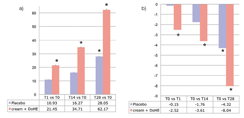Figure 7. Clinical tests of 20 panelists