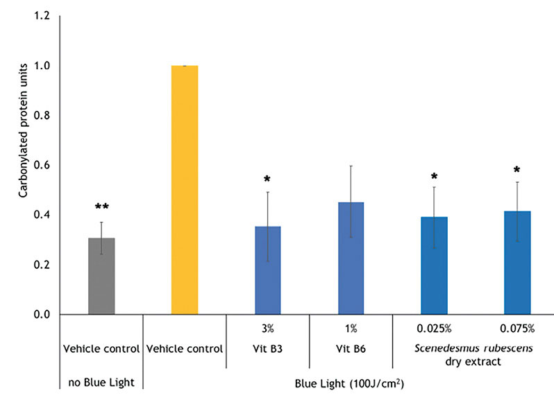 Figure 2. Inhibition of blue light-induced epidermal protein carbonylation