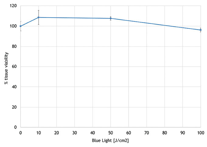 Figure 7. Measurement of cytotoxicity following blue light irradiation