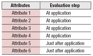 Table 1. Evaluation of Six Attributes