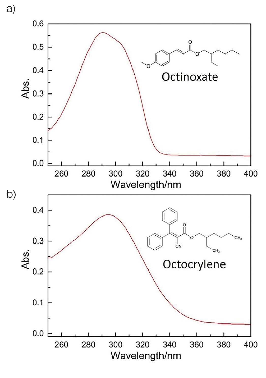 Figure 9. UV-vis spectrum of octinoxate (a) and octocrylene (b) (2.0 × 10<sup>-5</sup> M solution in cyclohexane)