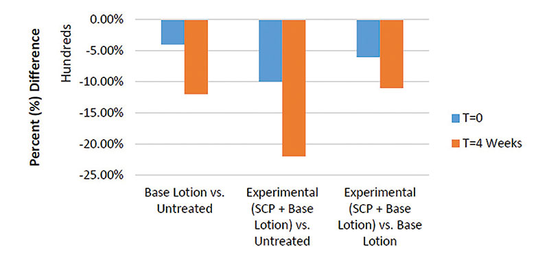 Figure 7. Percent differences for reduction in water loss over time between two test sites