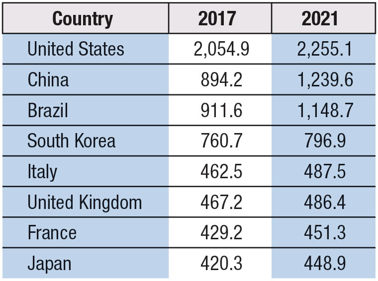 Table 2. Top Global Sun Care Markets, 2017–2021 (Retail Value, US $ Millions)