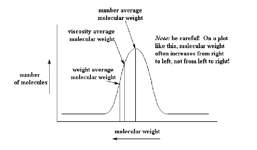 Number vs. Weight Average Molecular Weight