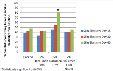 Elasticity measurements after treatment with BioLumen™ Firm  and activation with UV light