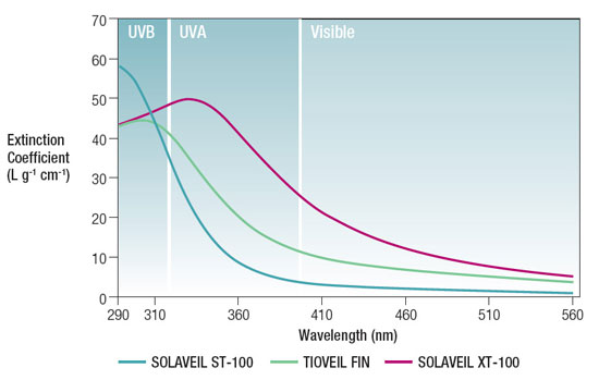 Figure 3. UV/visible spectrum of Solaveil ST-100 vs Solaveil XT-100 and Tioveil FIN