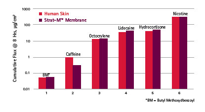 Figure 2. Transdermal diffusion comparison between human skin and Strat-M for six compounds