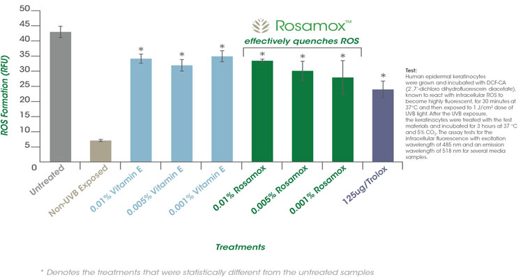 Figure 1. Elimination of UV-induced ROS by Rosamox