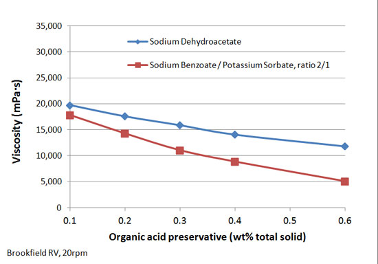 Figure 1. Viscosity vs. organic acid preservatives levels