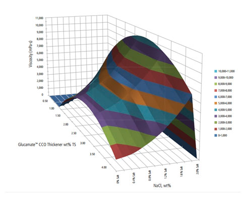 Figure 1. 3D plot of viscosity as a factor of thickener and salt concentration
