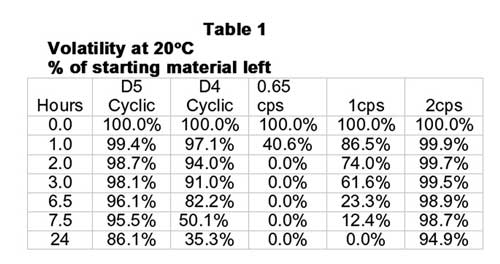 Table 1: Volatility at 20°C