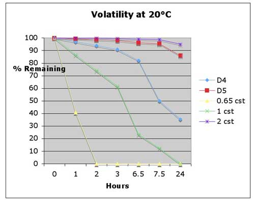 Figure 1: Volatility at 20°C