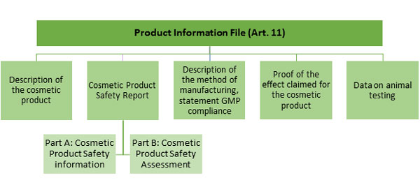 Table 1. Product Information File Contents