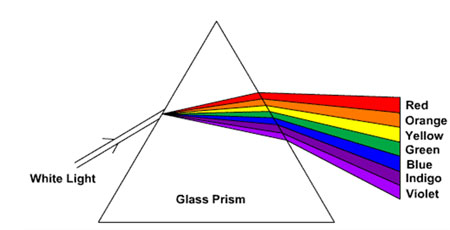 Figure 1. Spectral separation using a prism