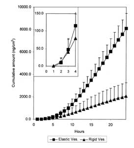 Figure 6: Cumulative amount of ketorolac