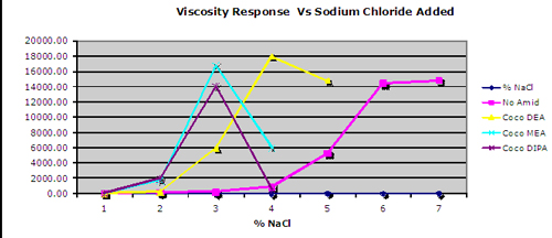 Viscosity Response vs. Sodium Chloride Added