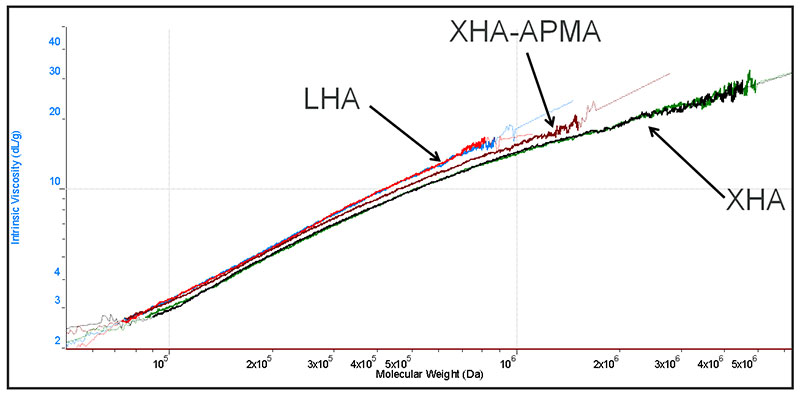 Figure 1. MH plots for LHA, XHA and XHA-APMA
