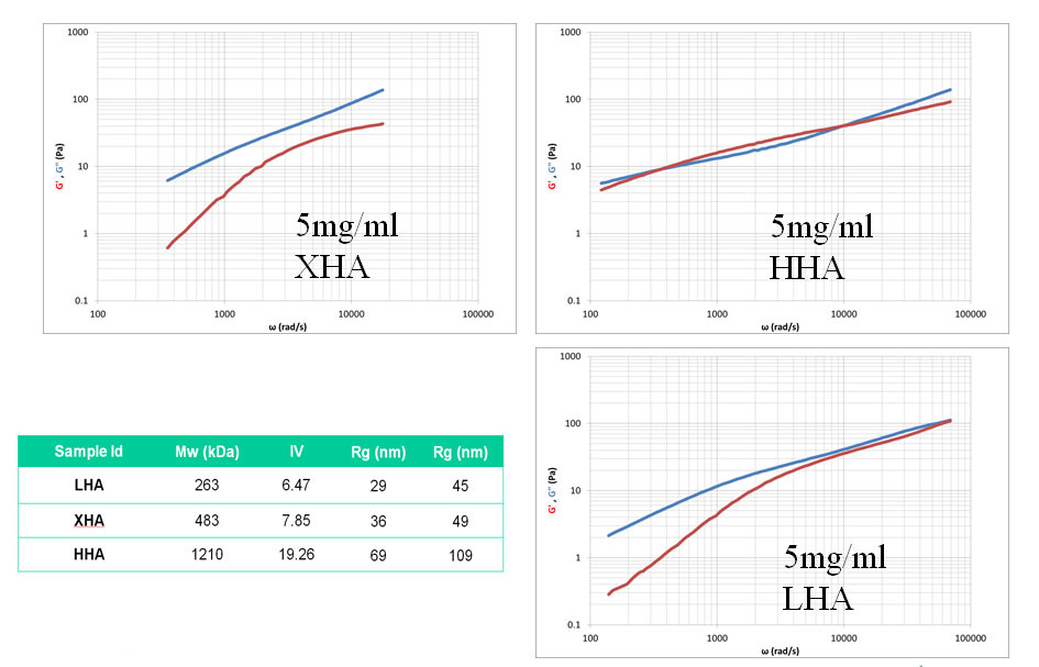 Figure 4. Flow profiles for XHA, HHA and LHA samples at 5 mg/mL