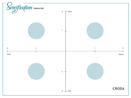 Figure 2. Sensification Selector Grid