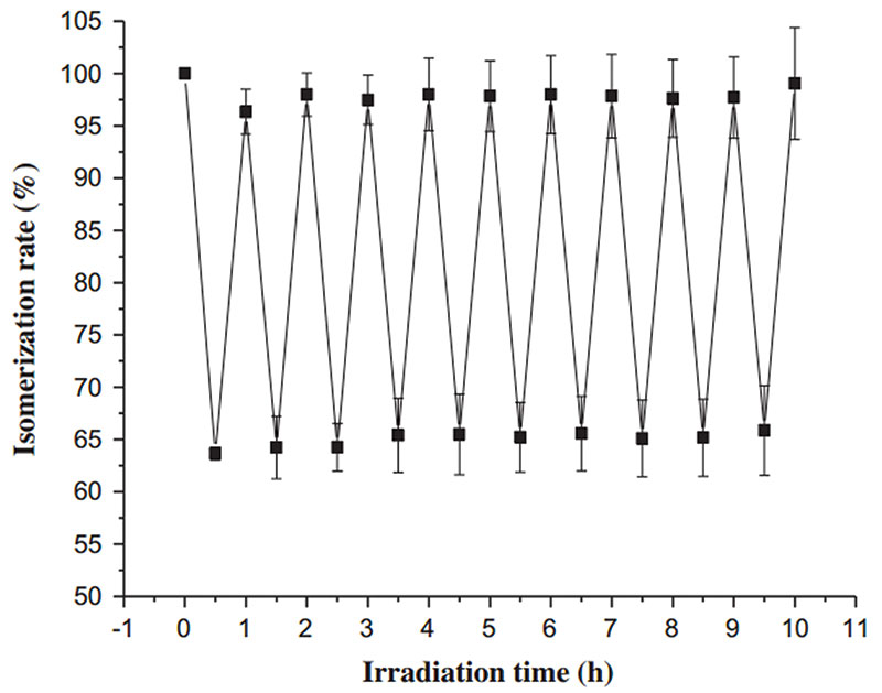 Figure 2. Isomerization of ACB-liposome under UV-Vis irradiation