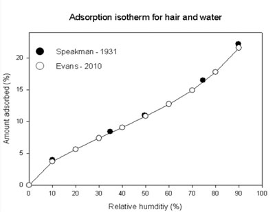 Adsorption isotherm for hair and water