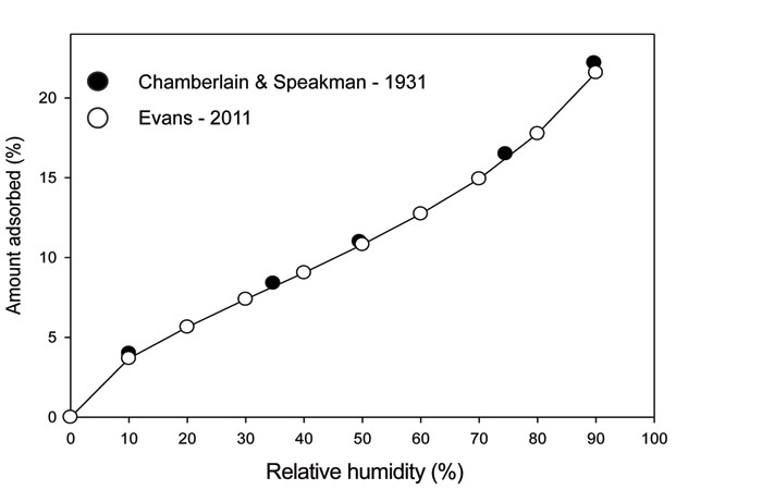Figure 1. Water-hair adsorption isotherms