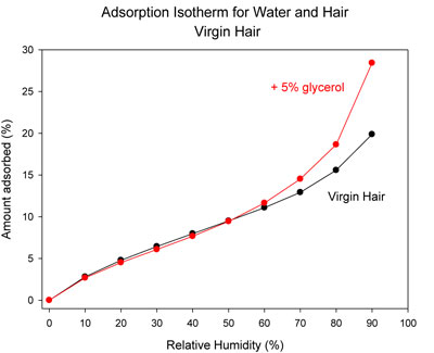 Adsorption isotherm for hair soaked in a 5% glycerol solution vs. untreated control