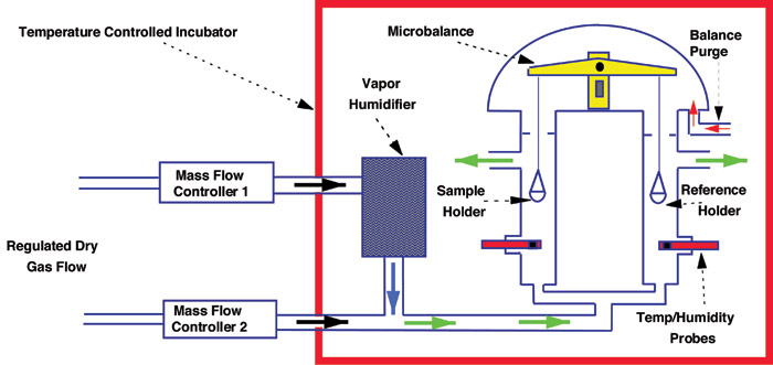 Figure 2. Schematic of DVS*