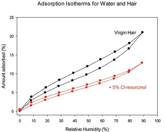 Figure 4. Reduction in water content of hair after soaking in phenol solutions