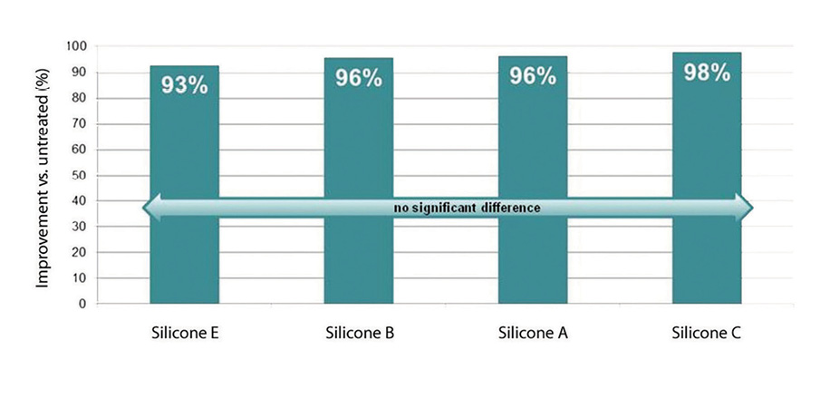 Figure 3. Silicone-treated Latino curly virgin hair resistance to breakage