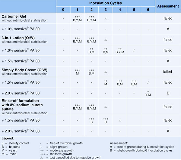 Table 1. Stabilization of four formulations with sensiva PA 30