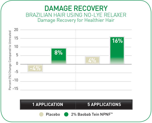 Figure 3. Damage Recovery for Healthier Hair (damage recovery)