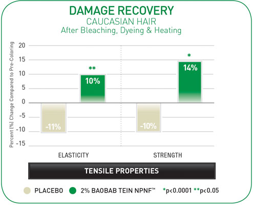 Figure 4. Improvement in Tensile Strength after Heat-induced Damage (damage recovery)