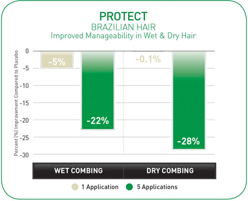 Figure 6. Improved Manageability in Wet and Dry Hair (protect)