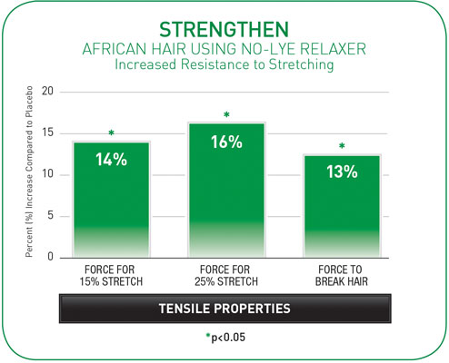 Figure 7. Increased Resistance to Stretching (strengthen)
