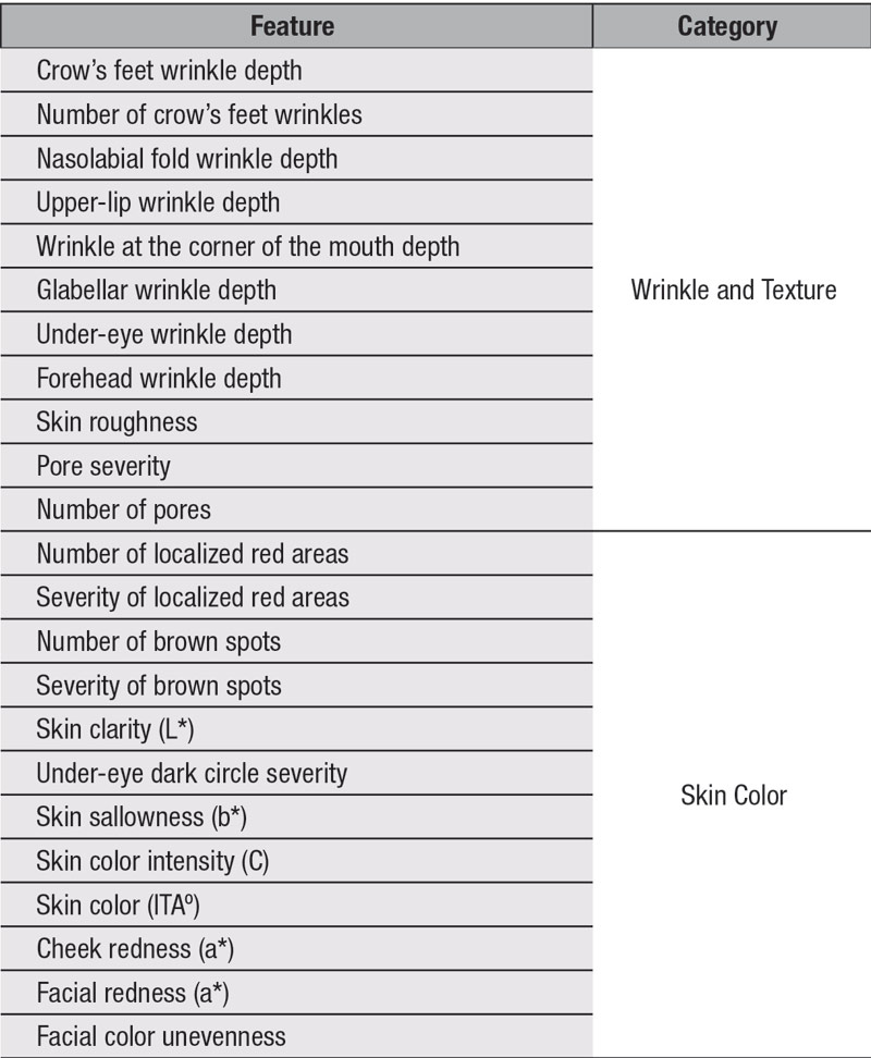 Table 1. Facial Attributes and Their Categories
