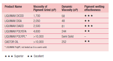 Table 2. The viscosity of pigment grinds using Liquiwax esters