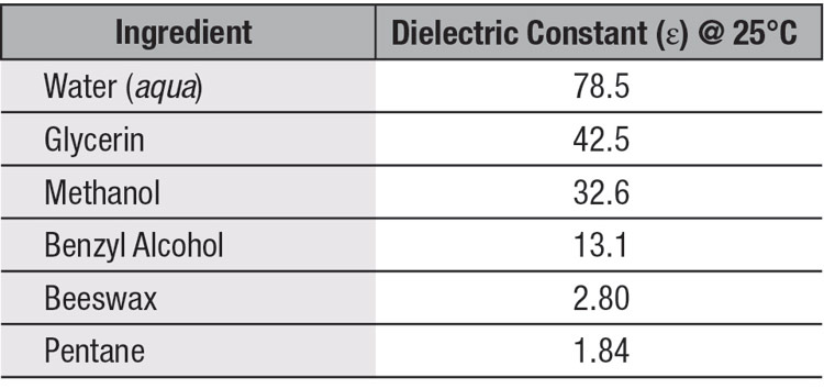 Table 1. Measured values of dielectric constants for some common materials