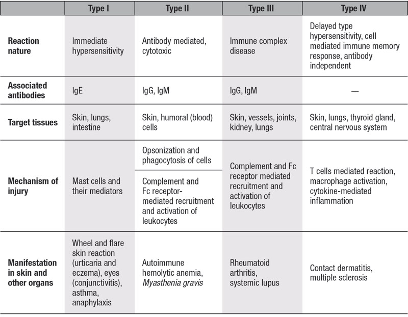 Table 1. Types of Hypersensitization and Their Attributes