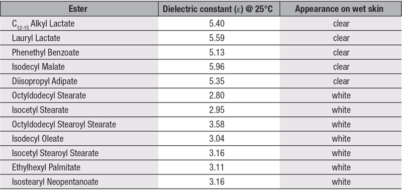 Table 2. Dielectric constant values of esters and appearance wet skin